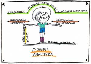 umiejętności analityka